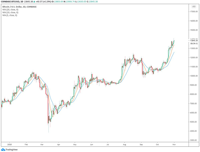 Biểu đồ giá ngày của Bitcoin 1 năm qua. Nguồn: TradingView