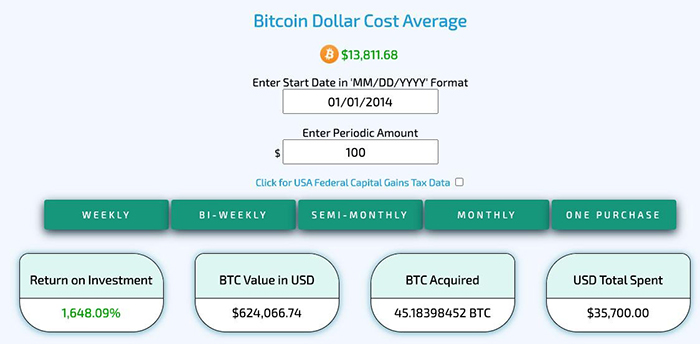 Ví dụ về hiệu suất DCA. Nguồn: Bitcoindollarcostaverage.com