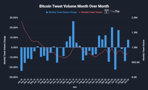Khối lượng tweet Bitcoin kể từ năm 2018. Nguồn: The Tie