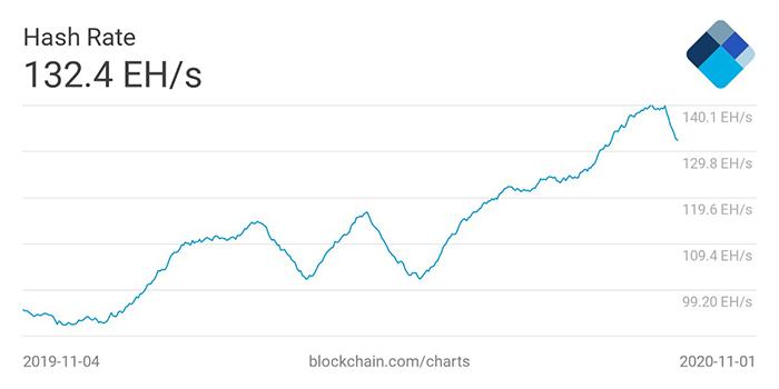 Biểu đồ hashrate trung bình 30 ngày của Bitcoin. Nguồn: Blockchain.com