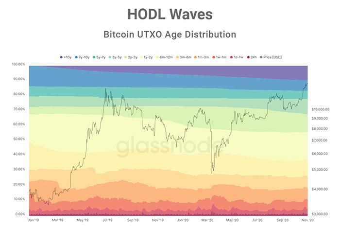 Sóng HODL Bitcoin. Nguồn: Unchained Capital