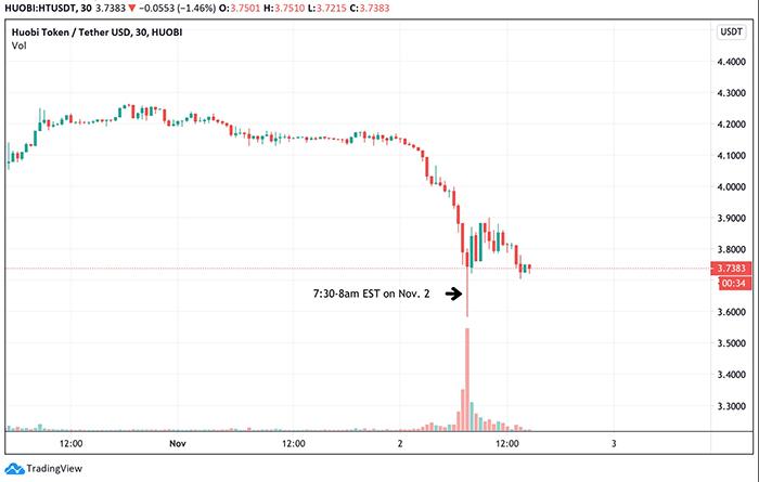 Biểu đồ giá HT Token. Nguồn: TradingView