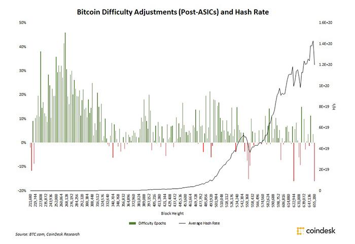 Thống kê biến động hashrate (biểu đồ đường) và các lần điều chỉnh độ khó thuật toán (biểu đồ cột) của Bitcoin từ năm 2013 đến nay, theo CoinDesk