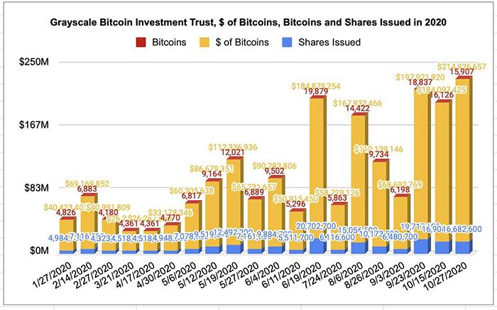 Dòng tiền đổ vào Bitcoin Trust của Grayscale trong năm 2020. Nguồn: Grain of Salt