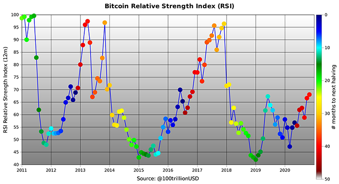 Bitcoin relative strength index (RSI). Source: PlanB