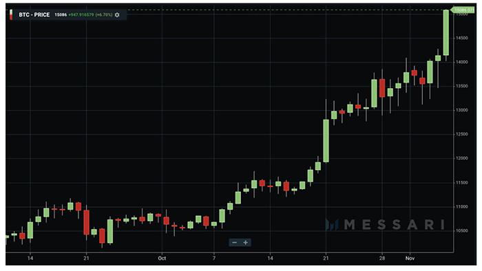 Biểu đồ ngày của BTC/USD. Nguồn: Messari