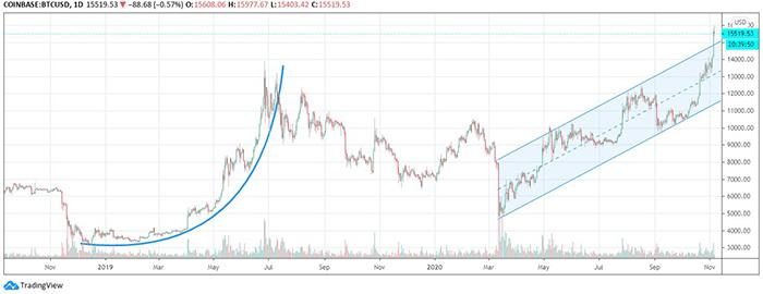 Đà tăng Parabol của Bitcoin trong năm 2017 so với mức tăng kéo dài của Bitcoin vào năm 2020. Nguồn: Tradingview