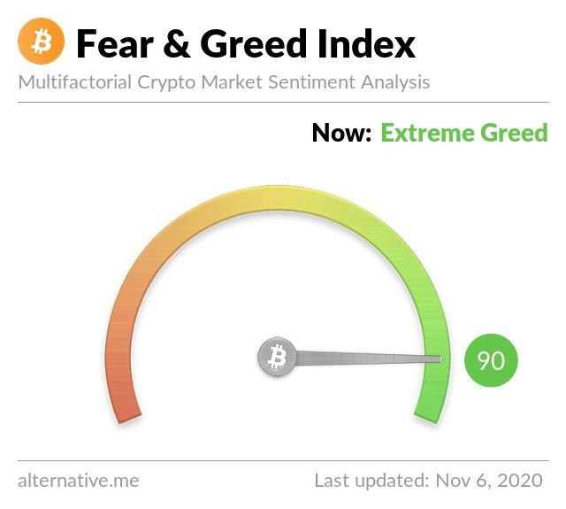 Crypto Fear and Greed historical index. Nguồn: Alternative.me