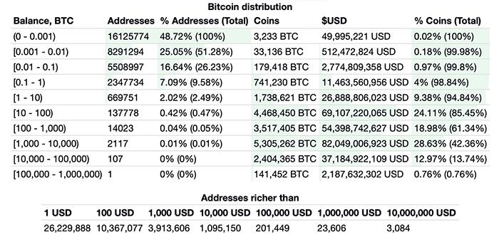 Danh sách ví Bitcoin giàu có. Nguồn: BitInfoCharts