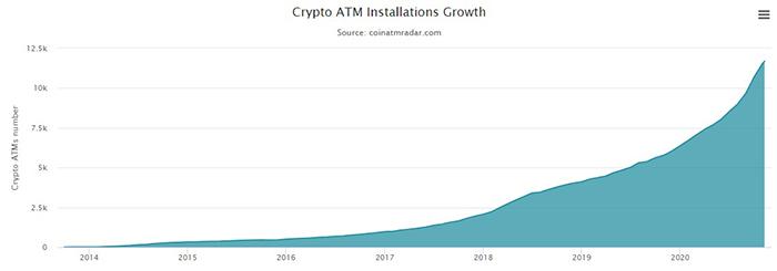 Biểu đồ số lượng máy ATM tiền điện tử được lắp đặt theo thời gian. Nguồn: CoinATMRadar