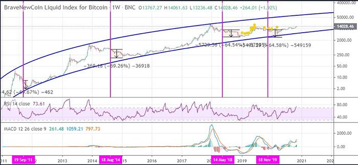 Biểu đồ lịch sử Bitcoin của MagicPoopCannon trên Tradingview.com