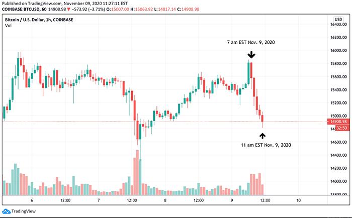 Biểu đồ 1 giờ của BTC/USD. Nguồn: TradingView