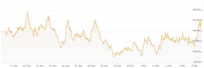 Biểu đồ 1 tháng hash rate của Bitcoin. Nguồn: Coinwarz