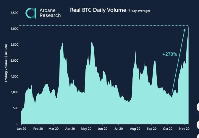"""Volume hàng ngày """"thực"""" của Bitcoin. Nguồn: Arcane Research"""
