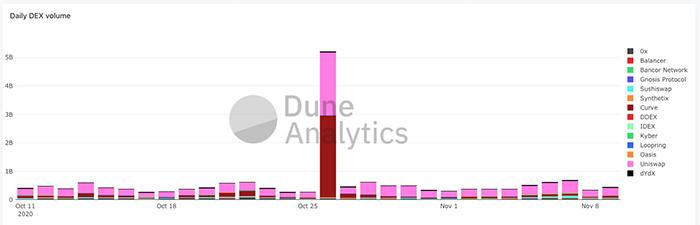 Volume hàng ngày của DEX. Nguồn: Dune Analytics