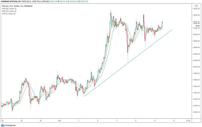 Các lần mua dip Bitcoin đã tăng lên kể từ đầu tháng 11. Nguồn: TradingView.com