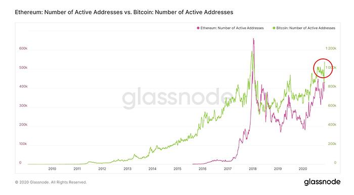 Số lượng địa chỉ Bitcoin đang hoạt động. Nguồn: Glassnode