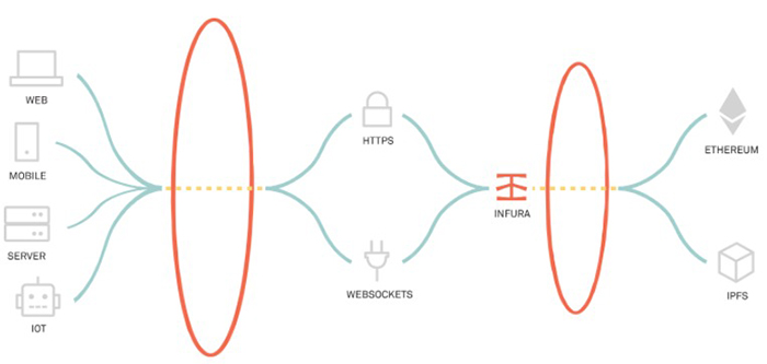 Chức năng của Infura trong mạng lưới Ethereum