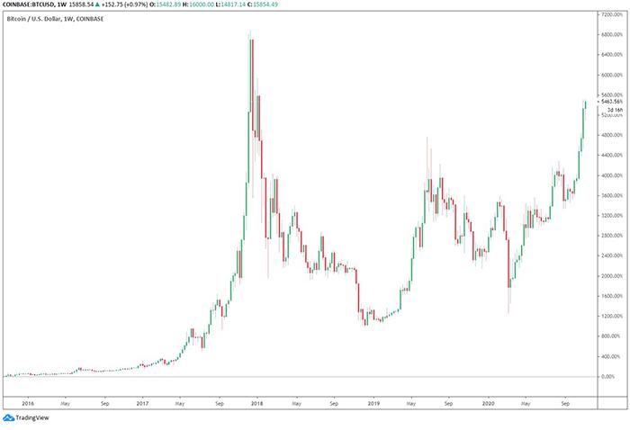 Biểu đồ hàng tuần của Bitcoin với % lợi nhuận. Nguồn: TradingView.com