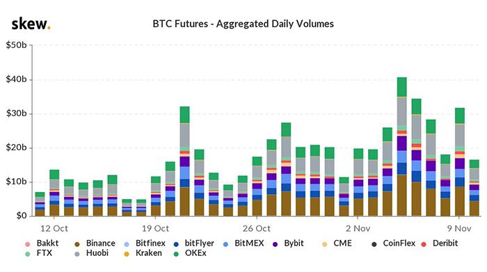 Khối lượng thị trường tương lai Bitcoin trì trệ khi thị trường ổn định. Nguồn: Skew.com