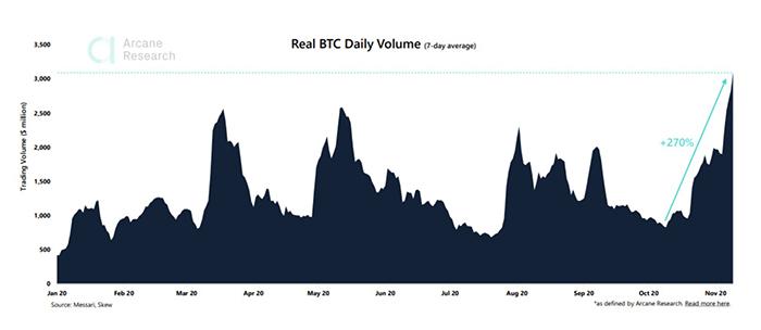 Khối lượng thực hàng ngày của BTC. Nguồn: Arcane Research