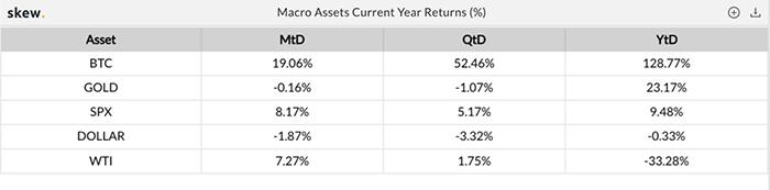 Lợi nhuận của các tài sản vĩ mô trong năm nay (%). Nguồn: Skew