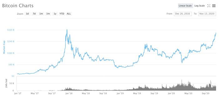 Vốn hóa thị trường của Bitcoin đang gần đạt mức cao nhất mọi thời đại. Hình ảnh: CoinMarketCap.