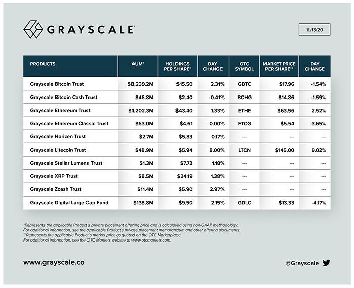 Grayscale công bố mua thêm 240 triệu USD Bitcoin trong tuần này.