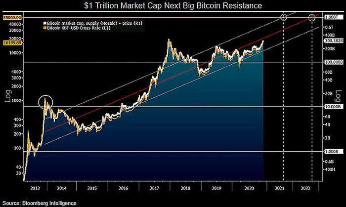 Vốn hóa thị trường so với biểu đồ giá lịch sử của Bitcoin. Nguồn: Mike McGlone/ Twitter
