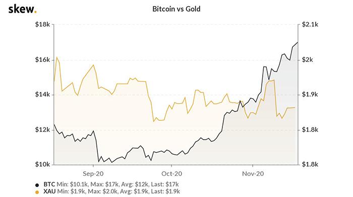 Biểu đồ 3 tháng giữa Bitcoin và vàng. Nguồn: Skew