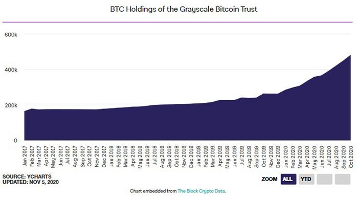Số Bitcoin nằm trong quỹ Grayscale Bitcoin Trust (GBTC). Nguồn: The Block