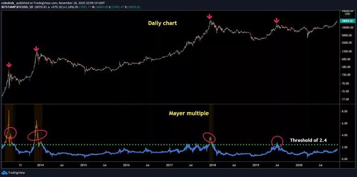 Biểu đồ hàng ngày của Bitcoin với chỉ số Mayer Multiple. Nguồn: TradingView