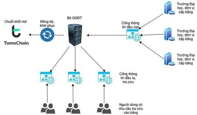 Sơ đồ quy trình số hóa và lưu trữ văn bằng quốc gia trên hệ thống blockchain TomoChain