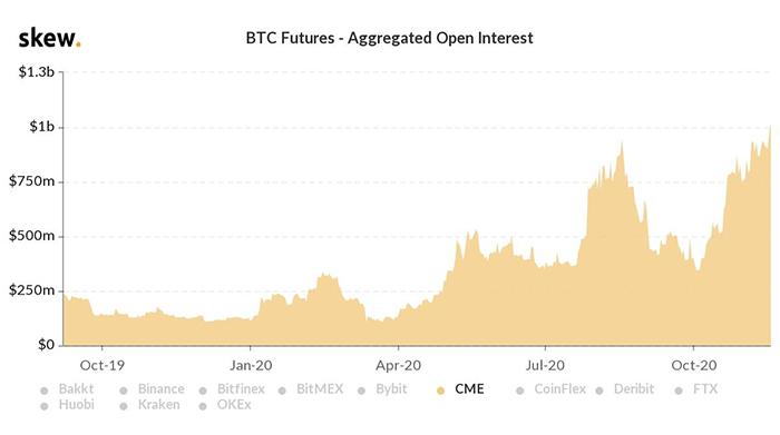 Open interest tổng hợp cho tương lai BTC. Nguồn: Skew