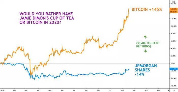 Lợi nhuận hàng năm của Bitcoin vượt trội so với cổ phiếu JPMorgan. Nguồn: CoinDesk
