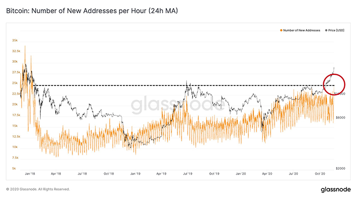 Số lượng địa chỉ ví Bitcoin được tạo mỗi giờ. Nguồn: Glassnode