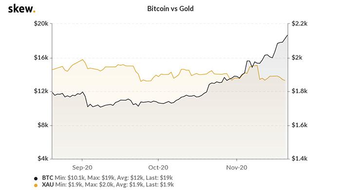 Biểu đồ 3 tháng của Bitcoin với vàng. Nguồn: Skew