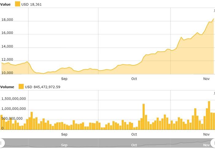 Biểu đồ giá Bitcoin. Nguồn: CoinTelegraph