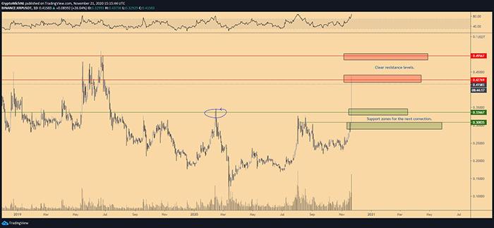 Biểu đồ 1 ngày của XRP / USDT. Nguồn: TradingView