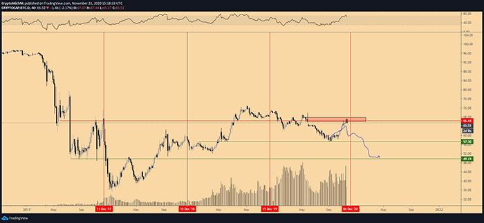 Biểu đồ thống trị 4 ngày của Bitcoin. Nguồn: TradingView