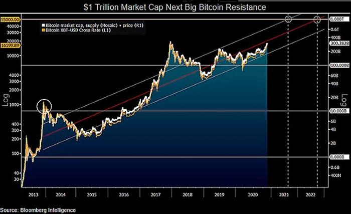 Nhà phân tích của Bloomberg Mike McGlone dự đoán Bitcoin đang trên đường trở thành tài sản trị giá 1 nghìn tỷ USD.