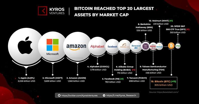 Với việc vốn hóa liên tục tăng trưởng, BTC đã lọt top 20 tài sản trị giá nhất trên thế giới. Nguồn: Twitter Kyros Ventures.