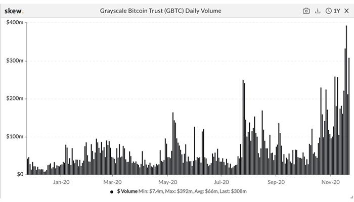 Khối lượng hàng ngày của Grayscale Bitcoin Trust. Nguồn: TradingView