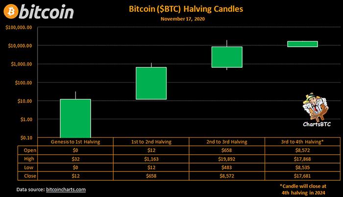 Biểu đồ nến Halving Bitcoin. Nguồn: ChartsBTC