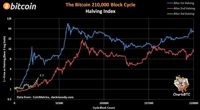 Biểu đồ Halving Index của Bitcoin. Nguồn: ChartsBTC