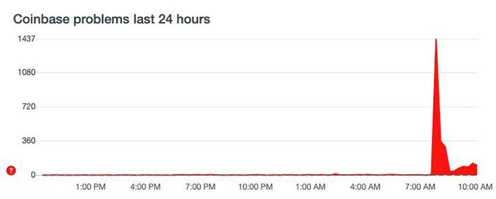 Dịch vụ Coinbase ngừng hoạt động. Nguồn: Downdetector