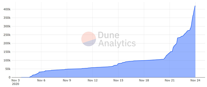 Ether được nạp vào hợp đồng tiền gửi theo thời gian. Nguồn: Dune Analytics