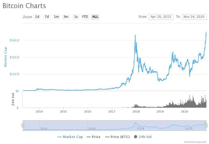 Vốn hóa thị trường mọi thời đại của Bitcoin. Nguồn: CoinMarketCap
