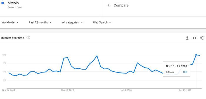 Tìm kiếm Bitcoin của Google đạt mức cao nhất năm 2020. Nguồn: Google Trends