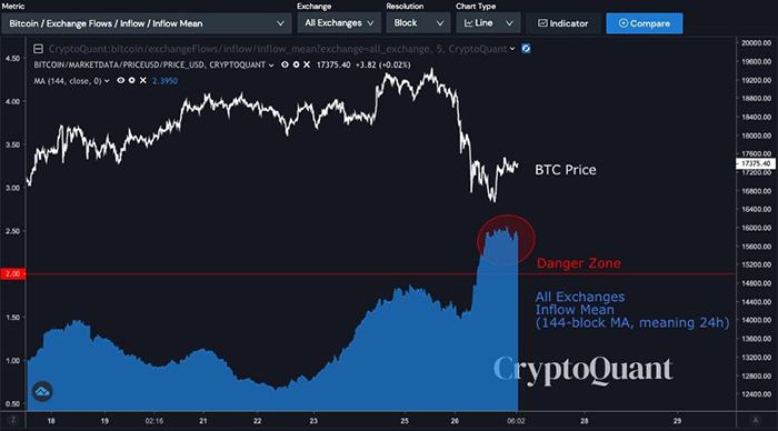 All Exchanges Inflow Mean đạt đến vùng nguy hiểm. Nguồn: CryptoQuant